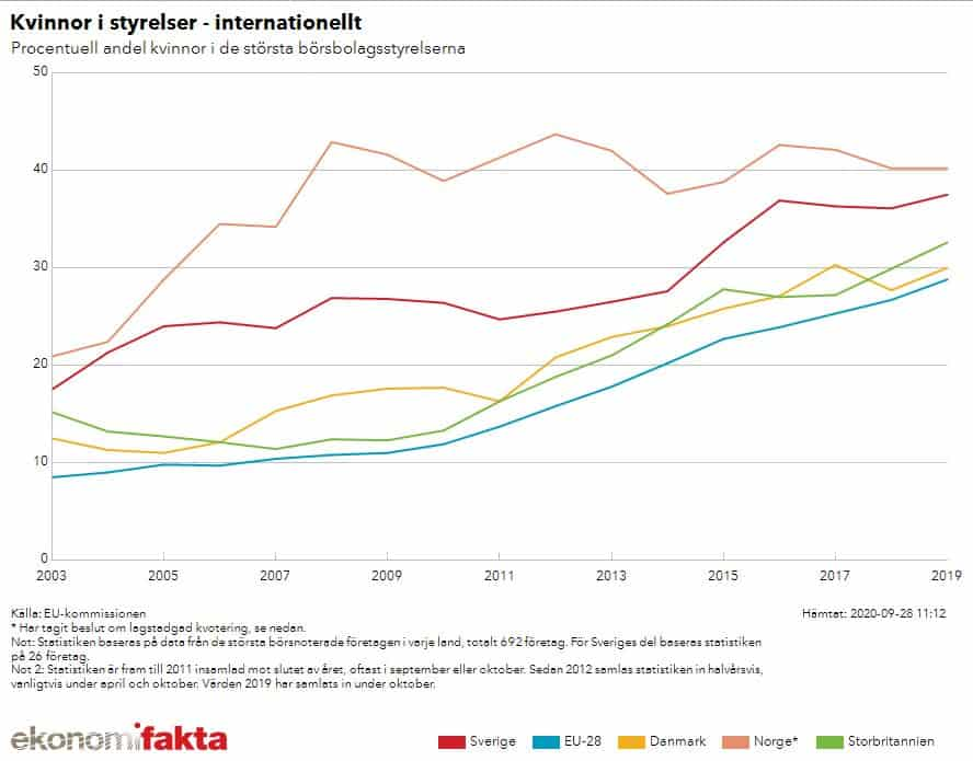 Graph comparing % women on boards over time Sweden Denmark Norway UK ekonomifakta_se